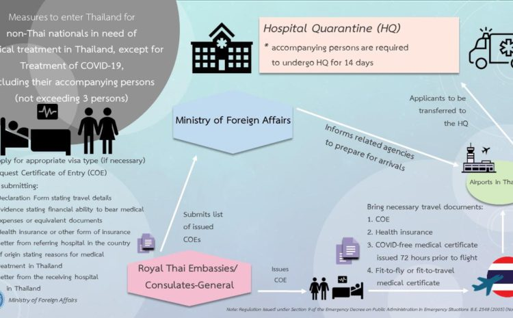 Visa and Certificate of Entry Guide for Medical Travel to Thailand
